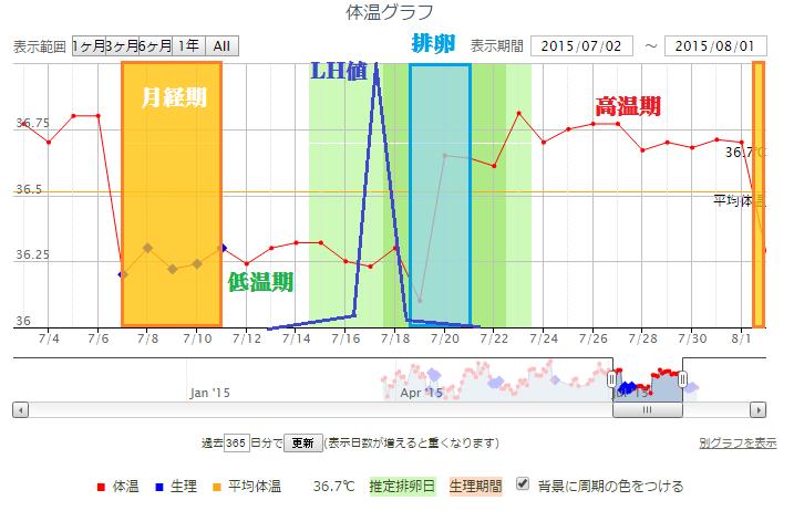 2, 基礎体温から排卵日を予測する