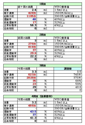 【二人目不妊】7, 人工授精3周期目 泌尿器科にて精液検査
